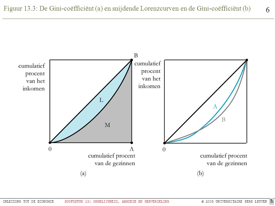 Figuur 13.3: De Gini-coëfficiënt (a) en snijdende Lorenzcurven en de Gini-coëfficiënt (b)
