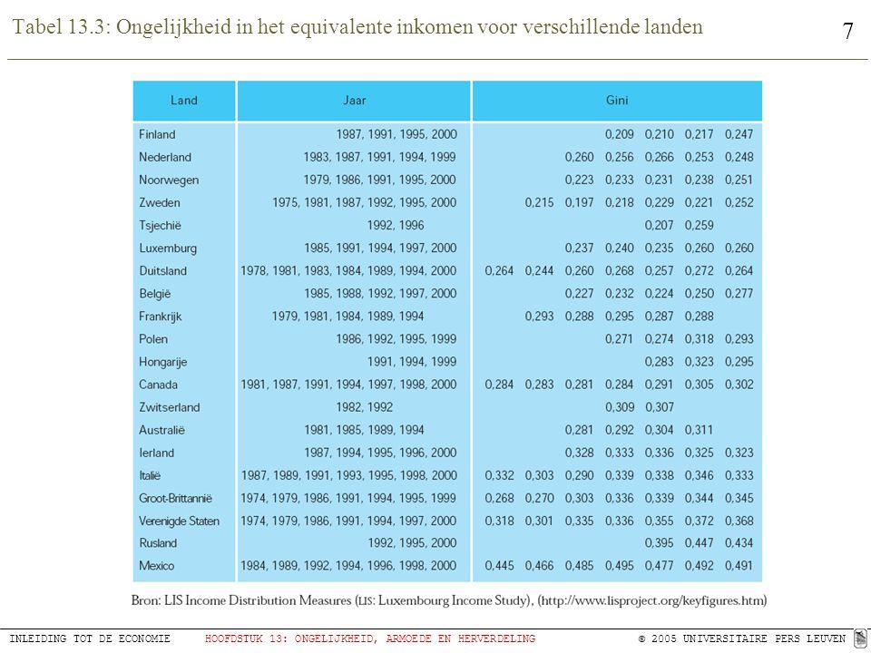 Tabel 13.3: Ongelijkheid in het equivalente inkomen voor verschillende landen