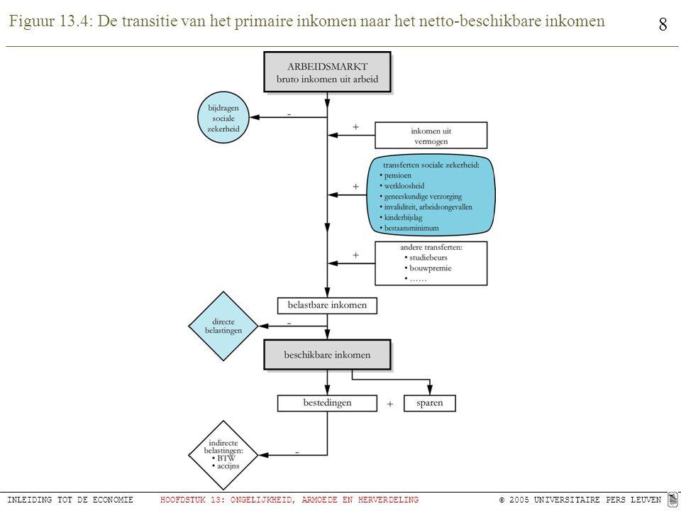 Figuur 13.4: De transitie van het primaire inkomen naar het netto-beschikbare inkomen