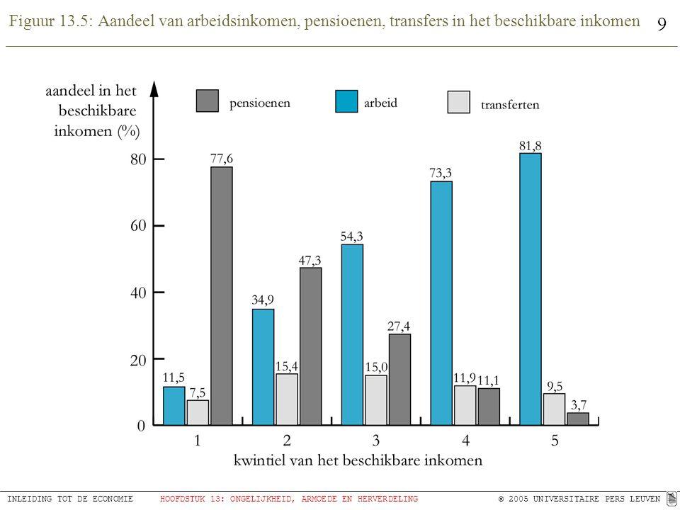 Figuur 13.5: Aandeel van arbeidsinkomen, pensioenen, transfers in het beschikbare inkomen