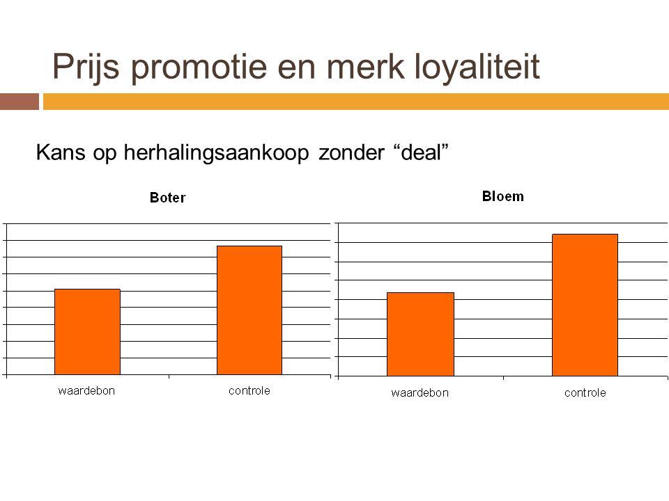 Prijs promotie en merk loyaliteit