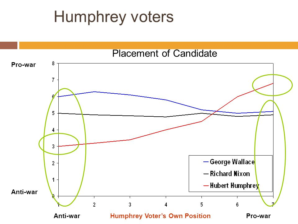 Humphrey voters Placement of Candidate Pro-war Anti-war