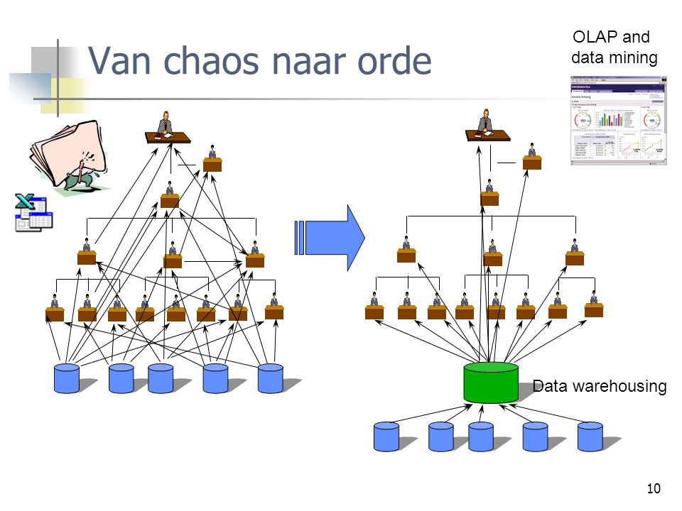 Van chaos naar orde OLAP and data mining Data warehousing
