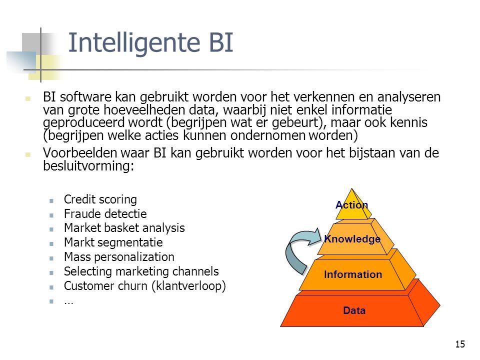 Intelligente BI
