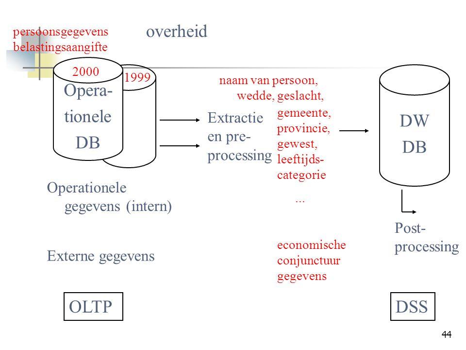 overheid Opera- tionele DB DW DB OLTP DSS Extractie en pre-processing