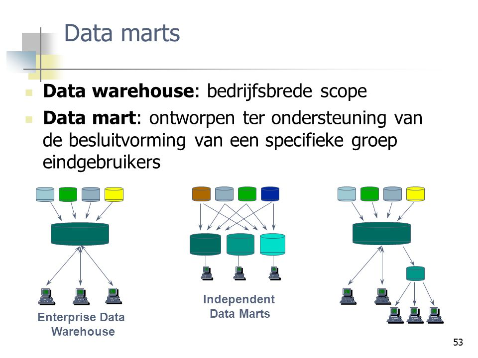 Data marts Data warehouse: bedrijfsbrede scope