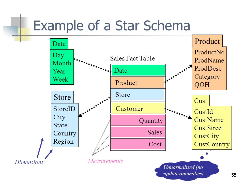 Example of a Star Schema