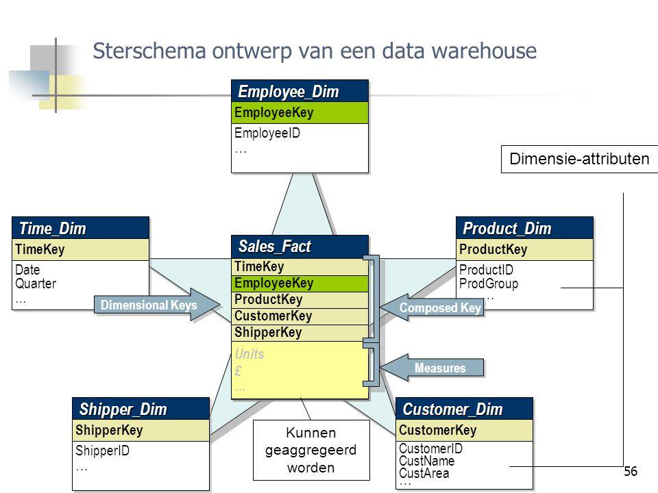 Sterschema ontwerp van een data warehouse