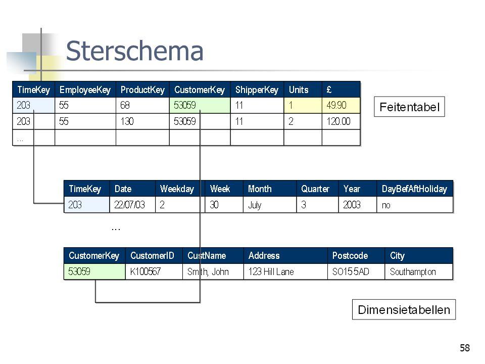 Sterschema
