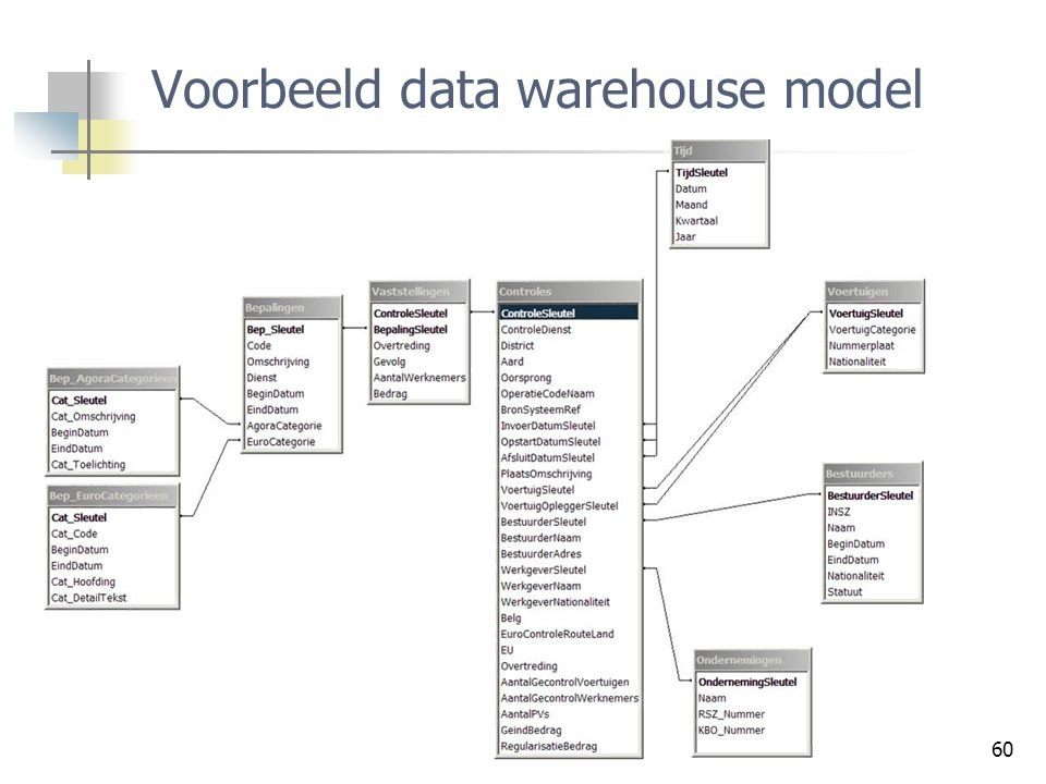 Voorbeeld data warehouse model