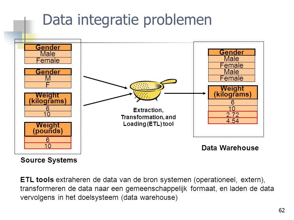 Data integratie problemen
