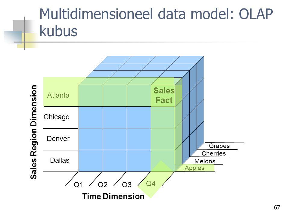 Multidimensioneel data model: OLAP kubus