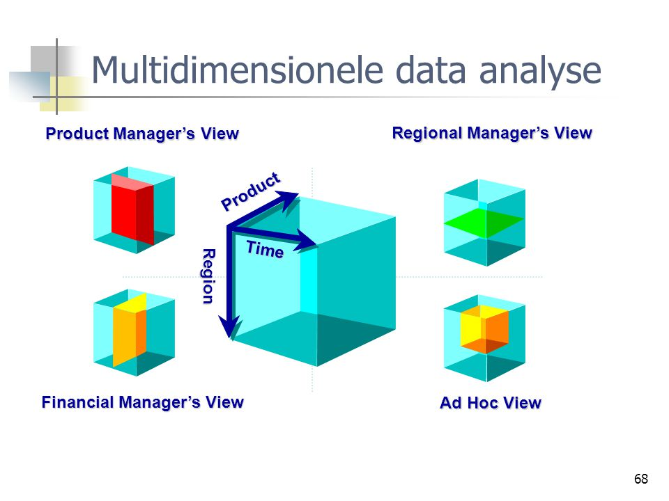 Multidimensionele data analyse