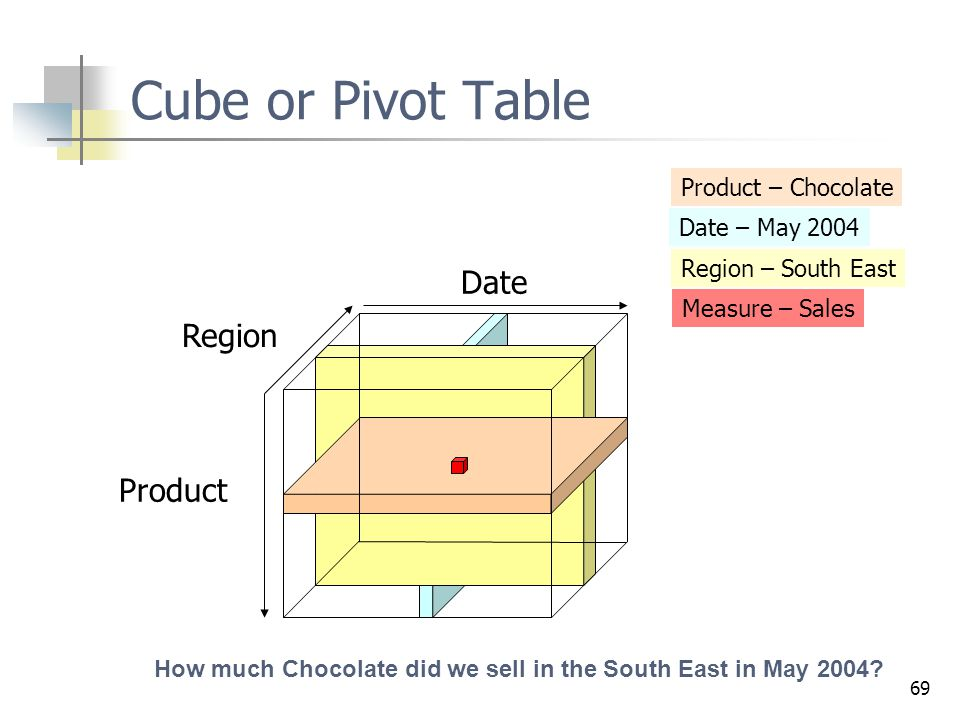 Cube or Pivot Table Date Region Product Product – Chocolate