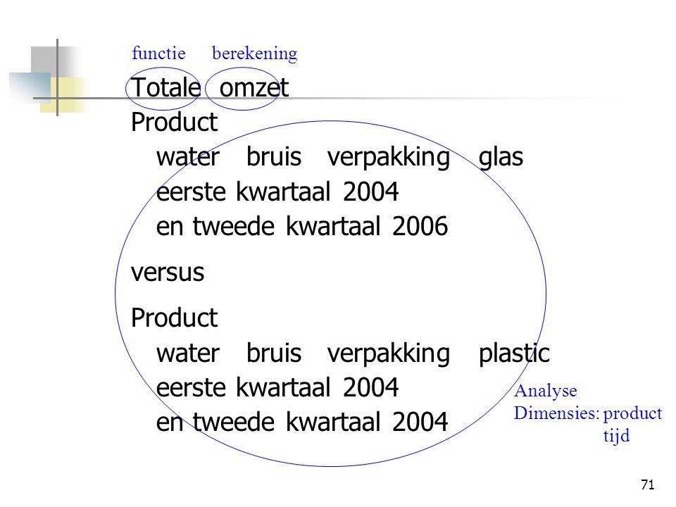water bruis verpakking glas eerste kwartaal 2004