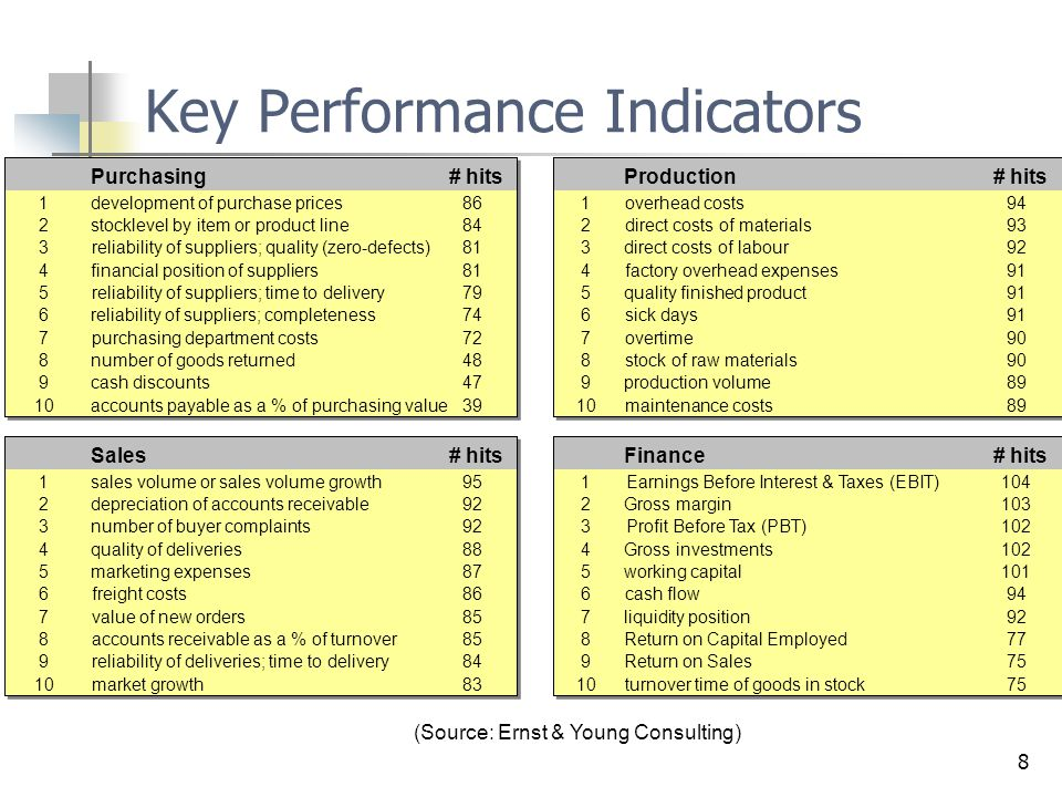 Trading key performance indicators
