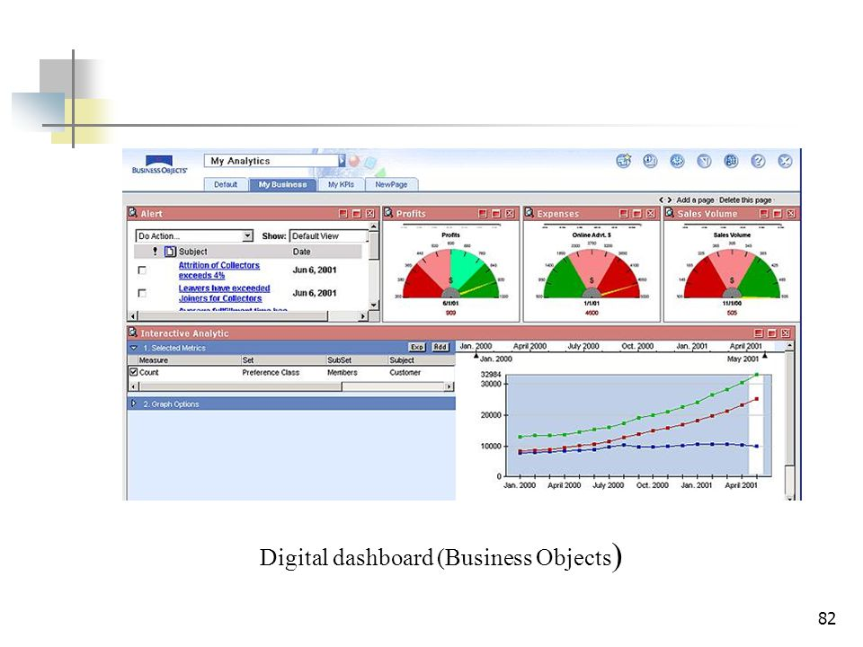 Digital dashboard (Business Objects)
