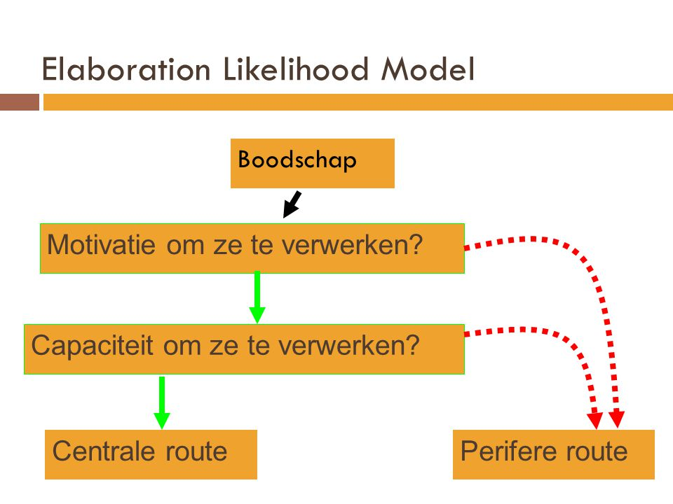 Elaboration Likelihood Model