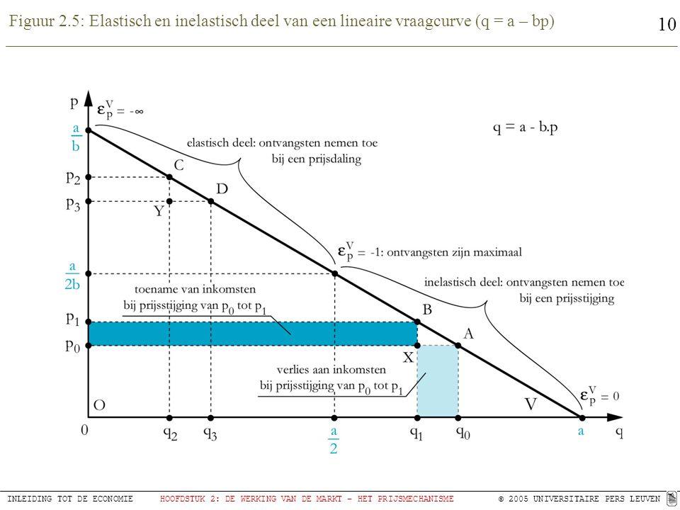 Figuur 2.5: Elastisch en inelastisch deel van een lineaire vraagcurve (q = a – bp)