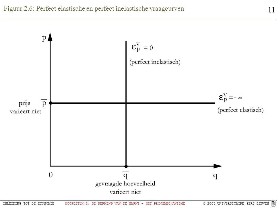 Figuur 2.6: Perfect elastische en perfect inelastische vraagcurven