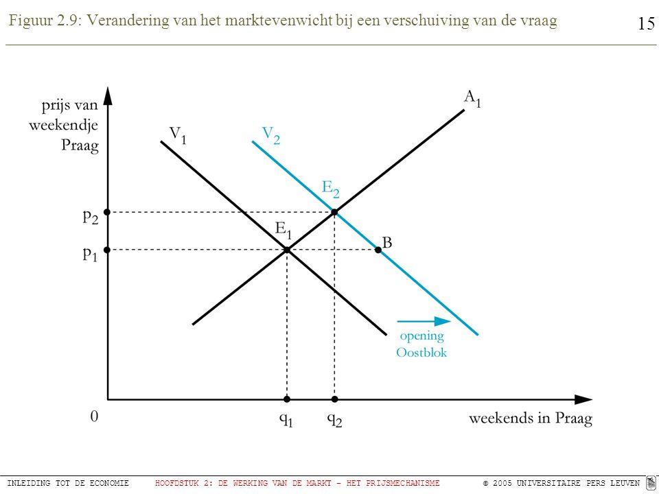 Figuur 2.9: Verandering van het marktevenwicht bij een verschuiving van de vraag