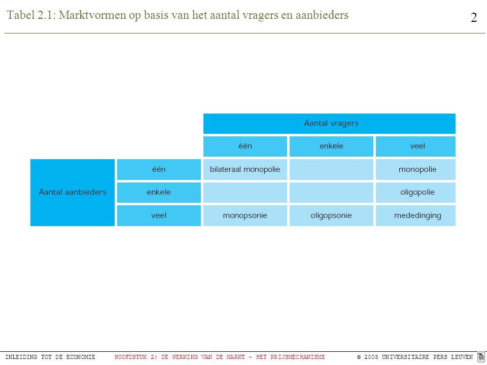 Tabel 2.1: Marktvormen op basis van het aantal vragers en aanbieders