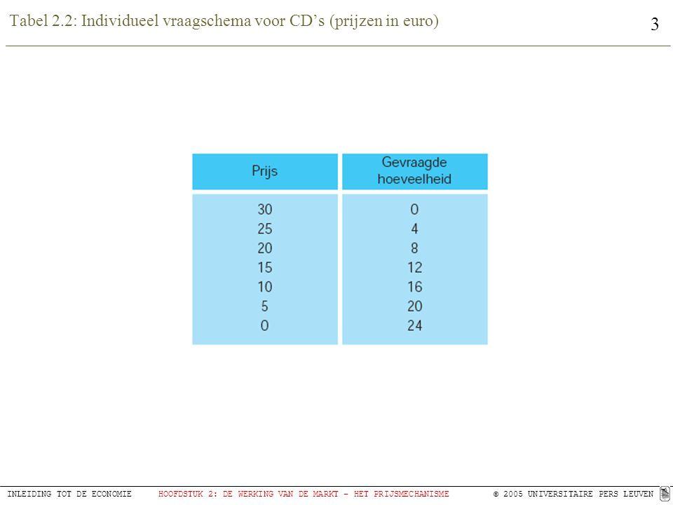 Tabel 2.2: Individueel vraagschema voor CD's (prijzen in euro)