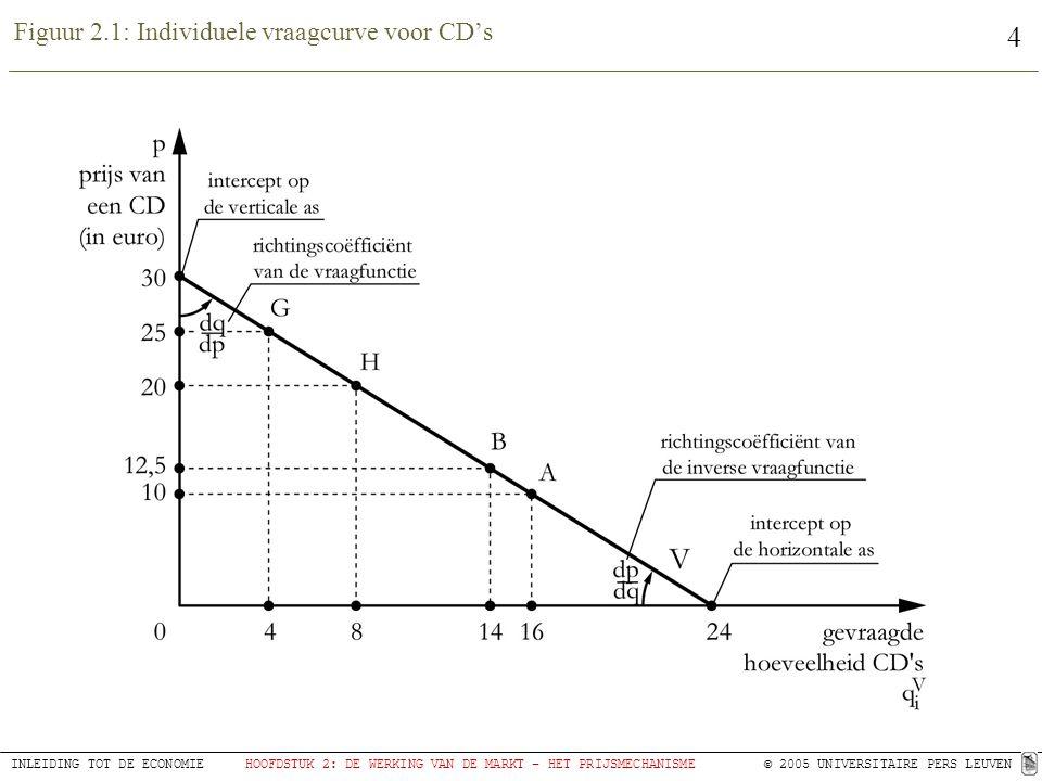 Figuur 2.1: Individuele vraagcurve voor CD's