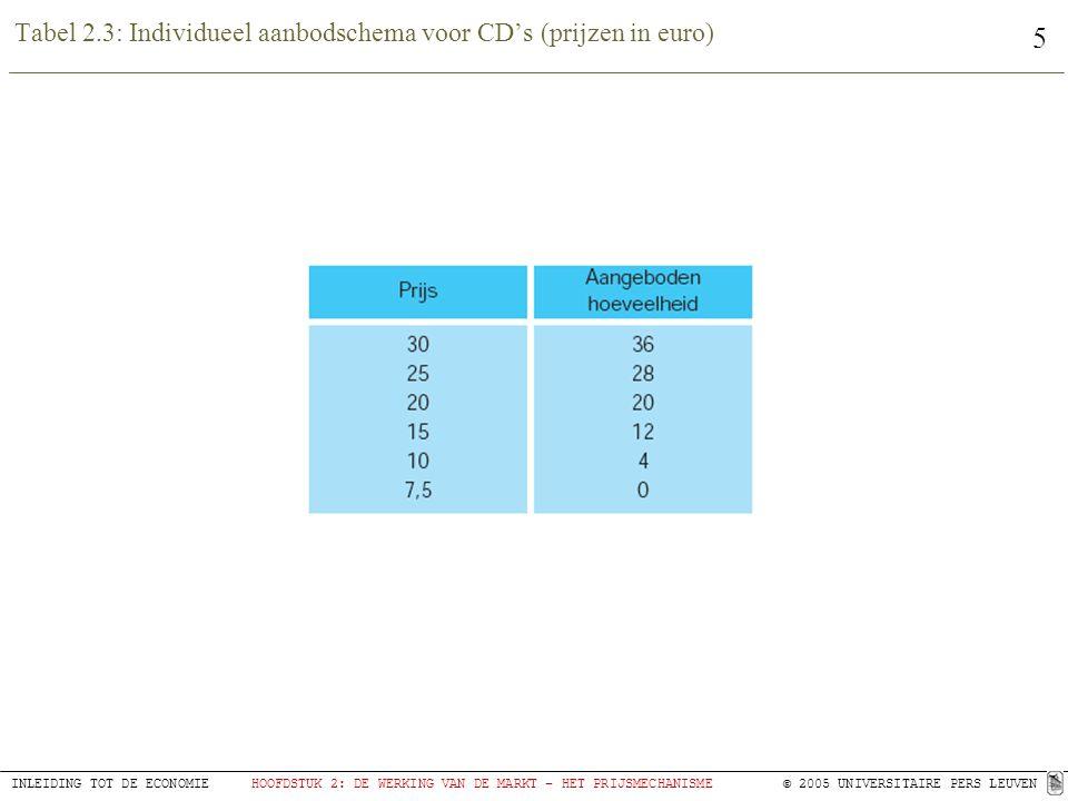 Tabel 2.3: Individueel aanbodschema voor CD's (prijzen in euro)