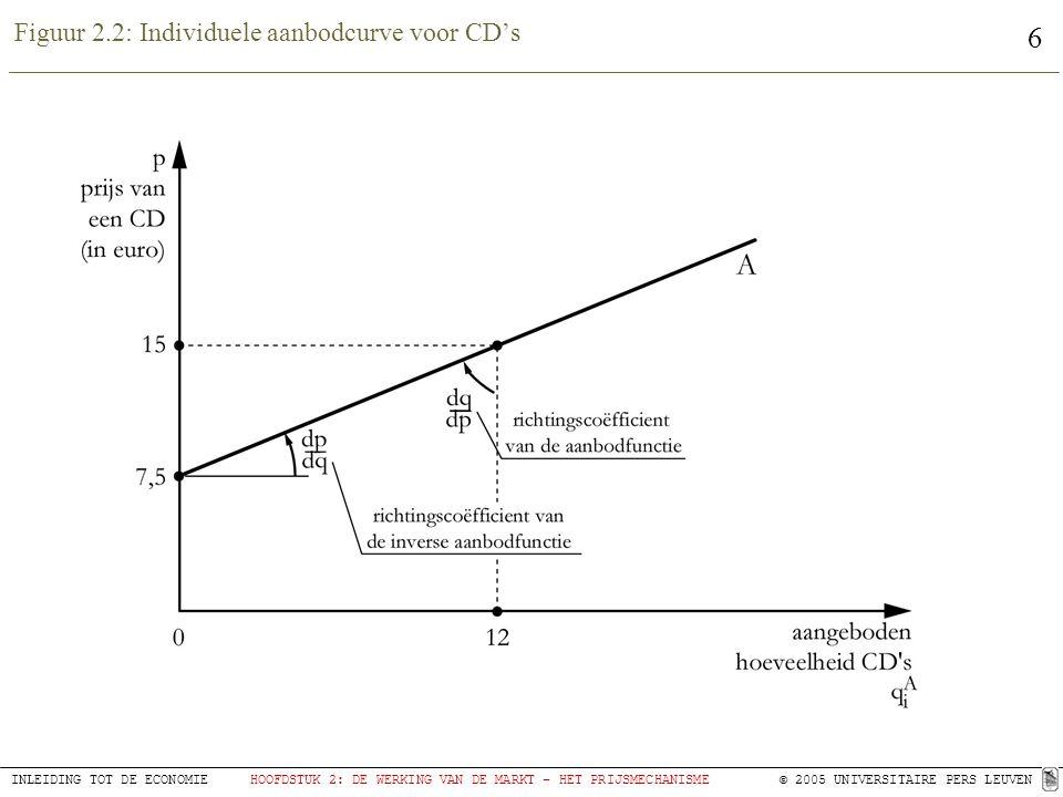 Figuur 2.2: Individuele aanbodcurve voor CD's