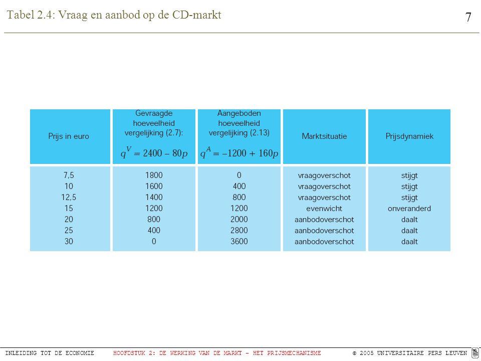 Tabel 2.4: Vraag en aanbod op de CD-markt