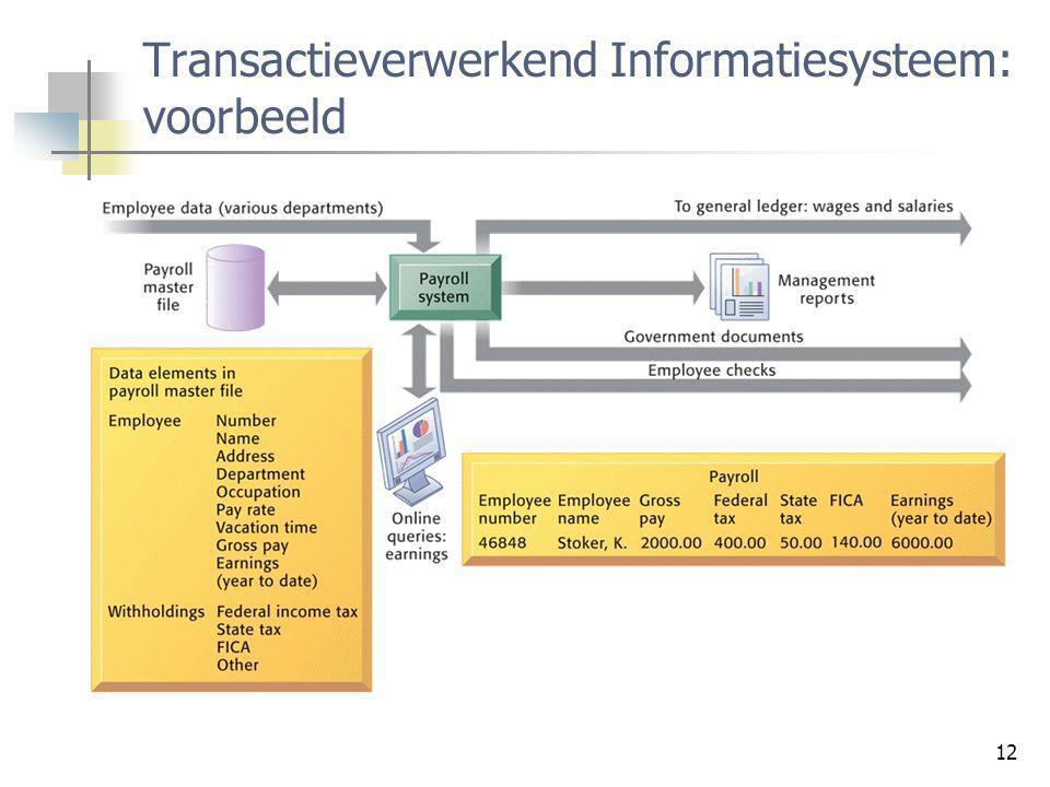 Transactieverwerkend Informatiesysteem: voorbeeld