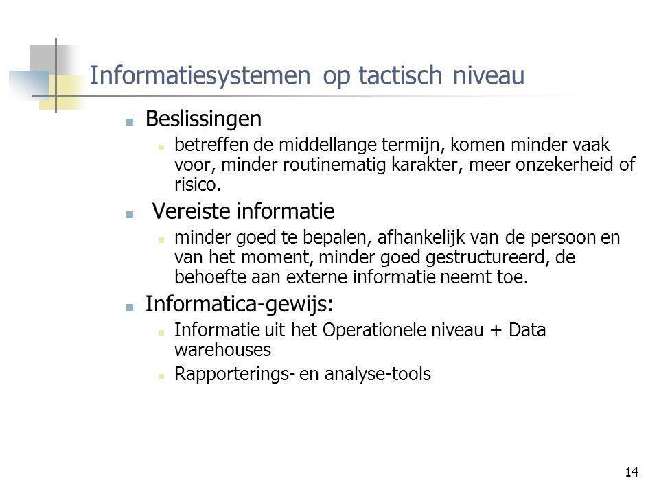 Informatiesystemen op tactisch niveau