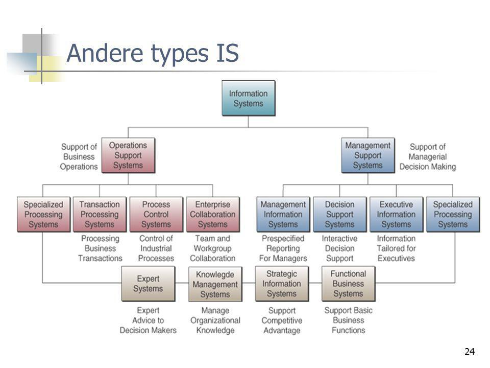 Andere types IS