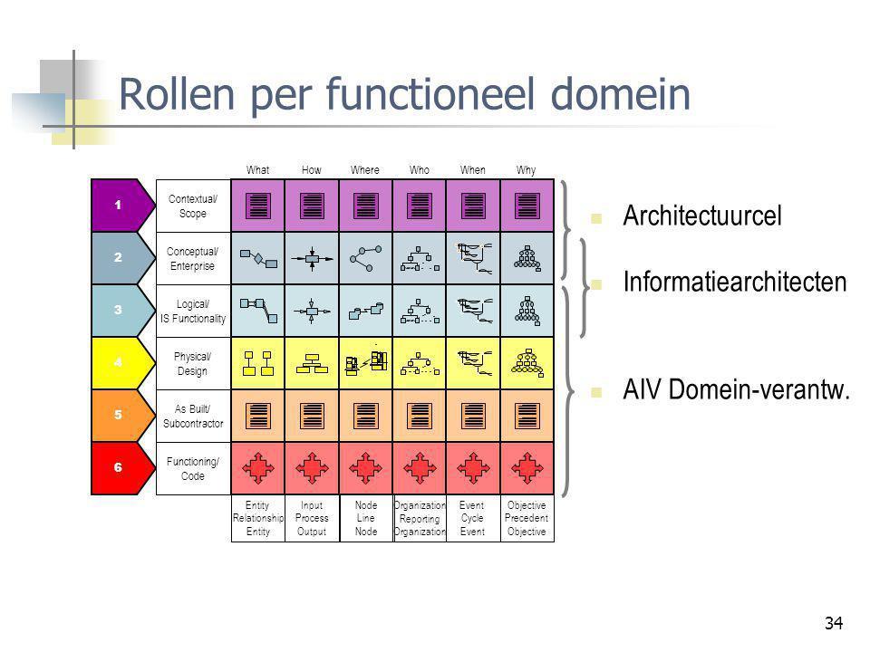 Rollen per functioneel domein