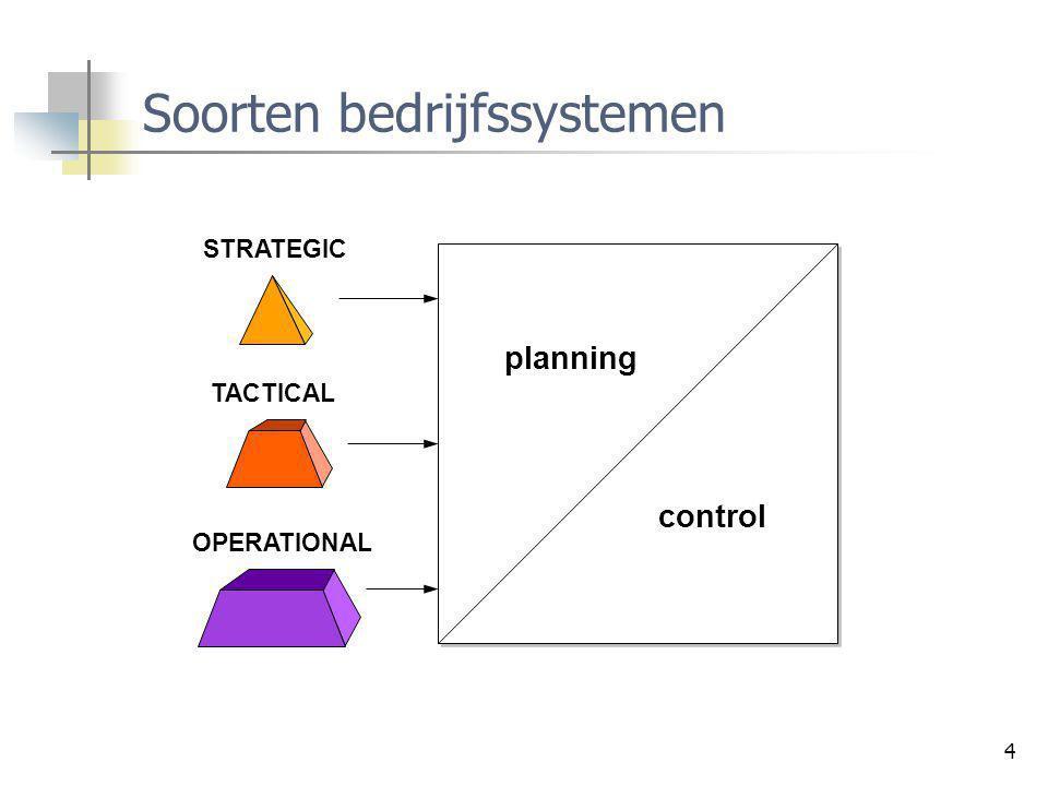 Soorten bedrijfssystemen