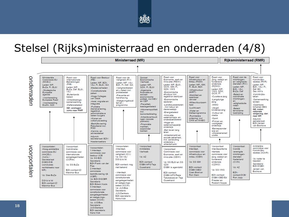 Stelsel (Rijks)ministerraad en onderraden (4/8)