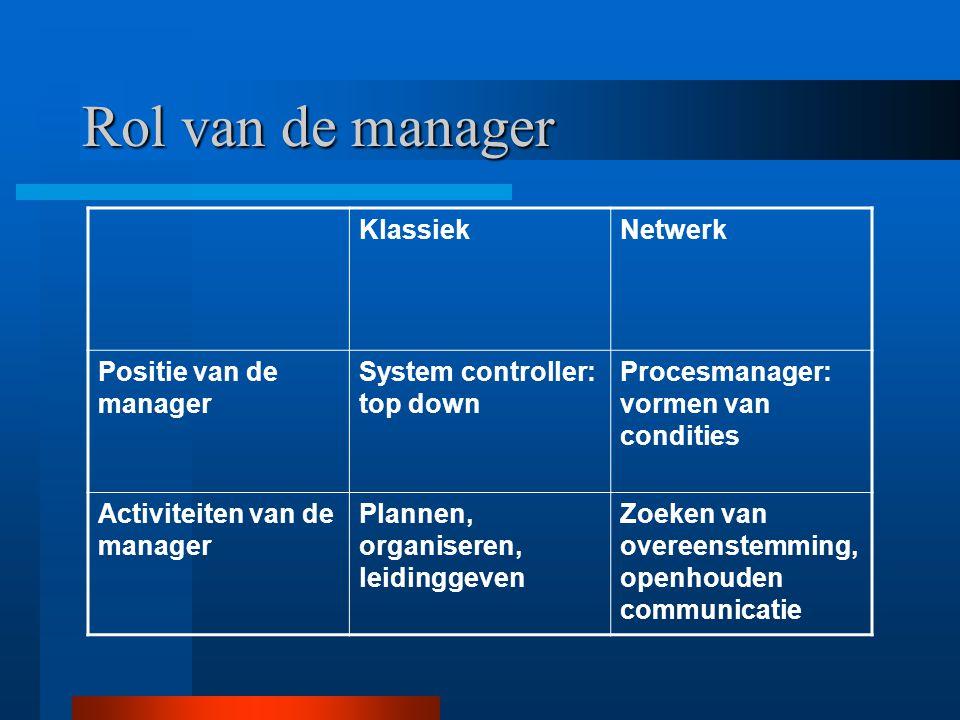 Rol van de manager Klassiek Netwerk Positie van de manager