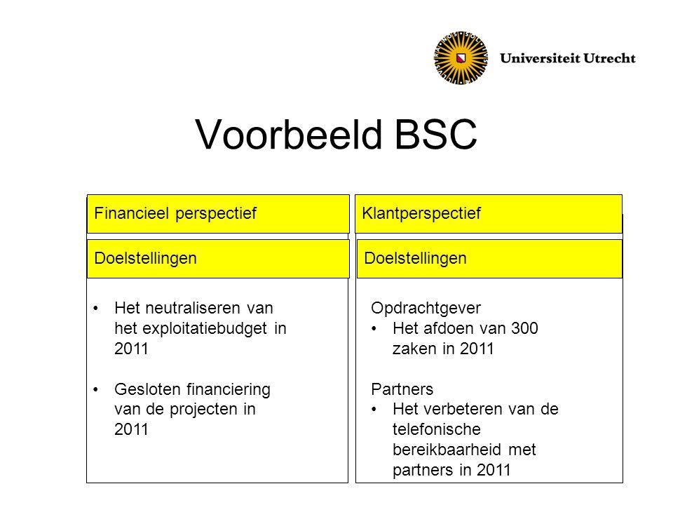 Voorbeeld BSC Financieel perspectief Klantperspectief Doelstellingen
