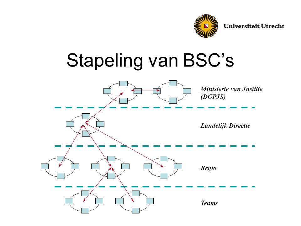 Stapeling van BSC's Ministerie van Justitie (DGPJS) Landelijk Directie