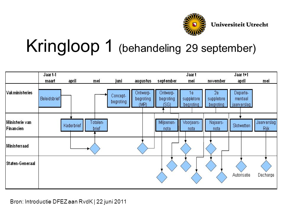 Kringloop 1 (behandeling 29 september)