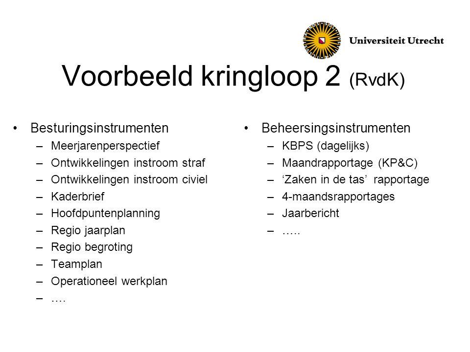 Voorbeeld kringloop 2 (RvdK)