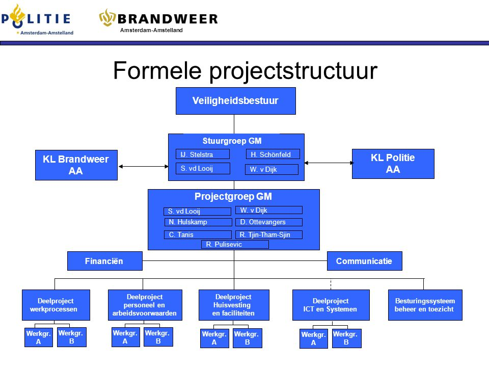 Formele projectstructuur