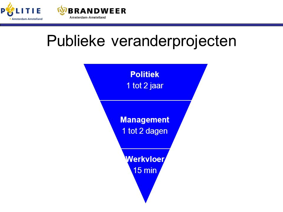 Publieke veranderprojecten
