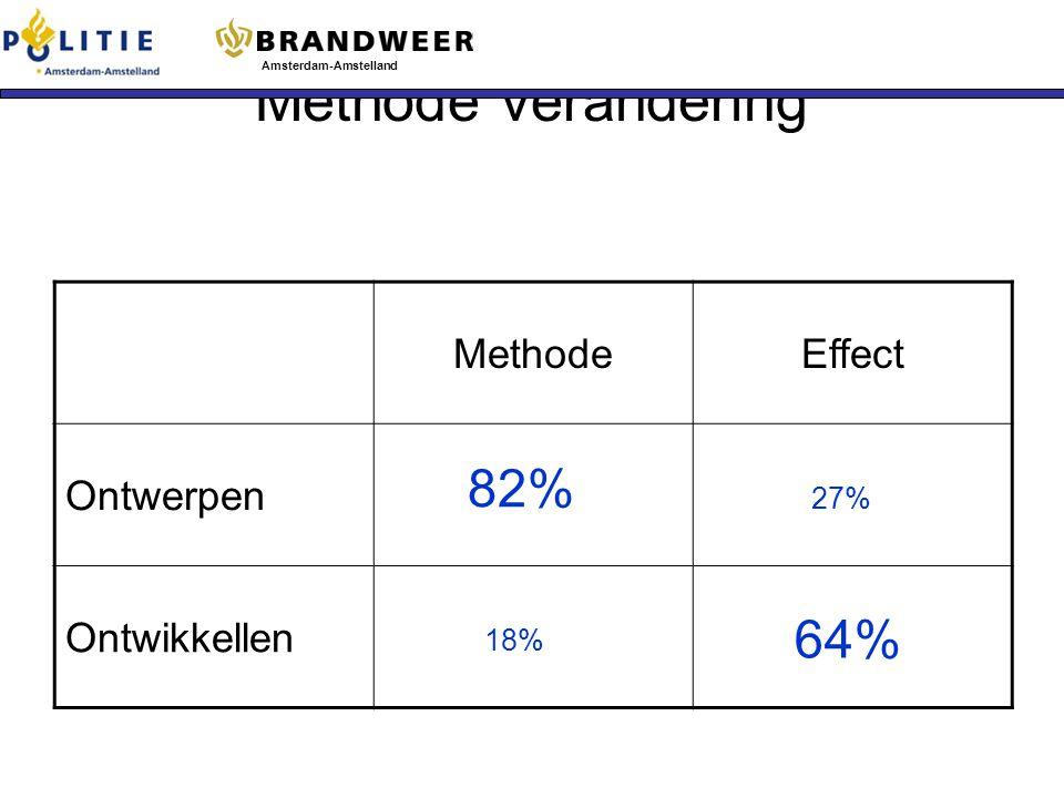 Methode verandering 82% 64% Methode Effect Ontwerpen Ontwikkellen 27%