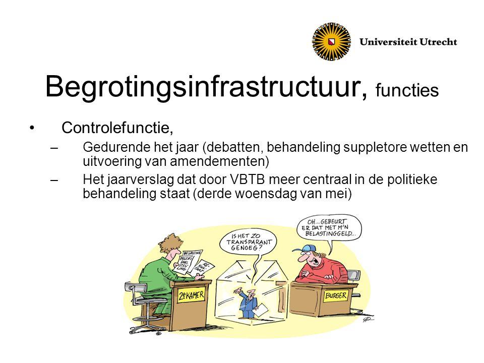 Begrotingsinfrastructuur, functies