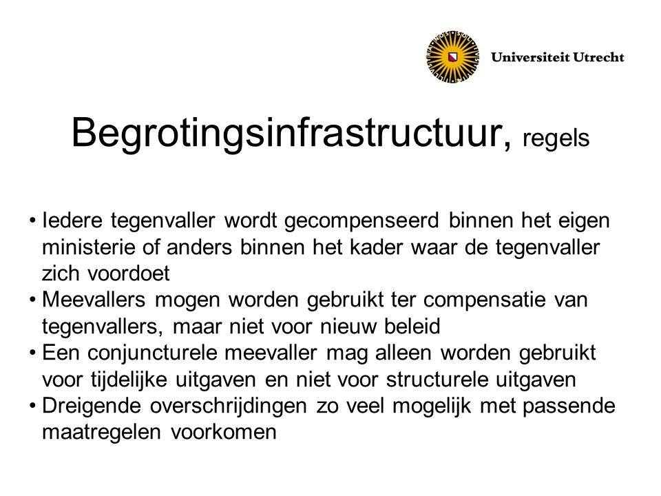Begrotingsinfrastructuur, regels