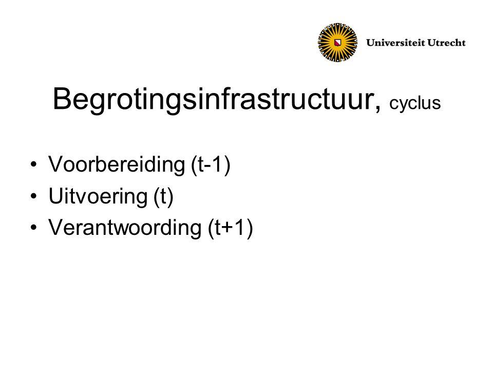 Begrotingsinfrastructuur, cyclus