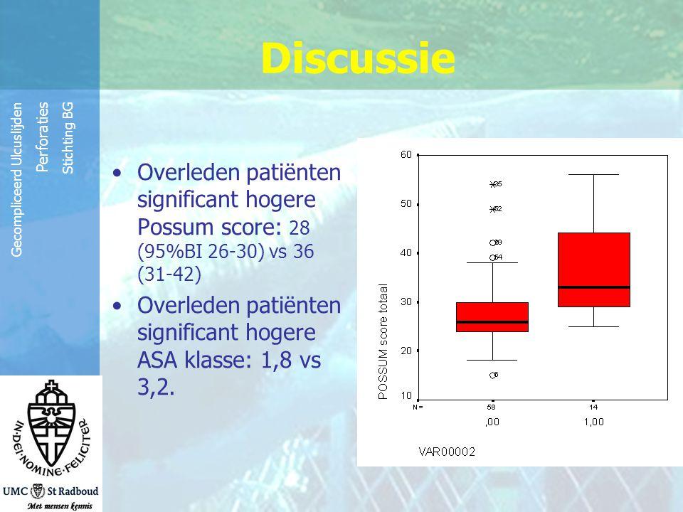 Discussie Overleden patiënten significant hogere Possum score: 28 (95%BI 26-30) vs 36 (31-42)