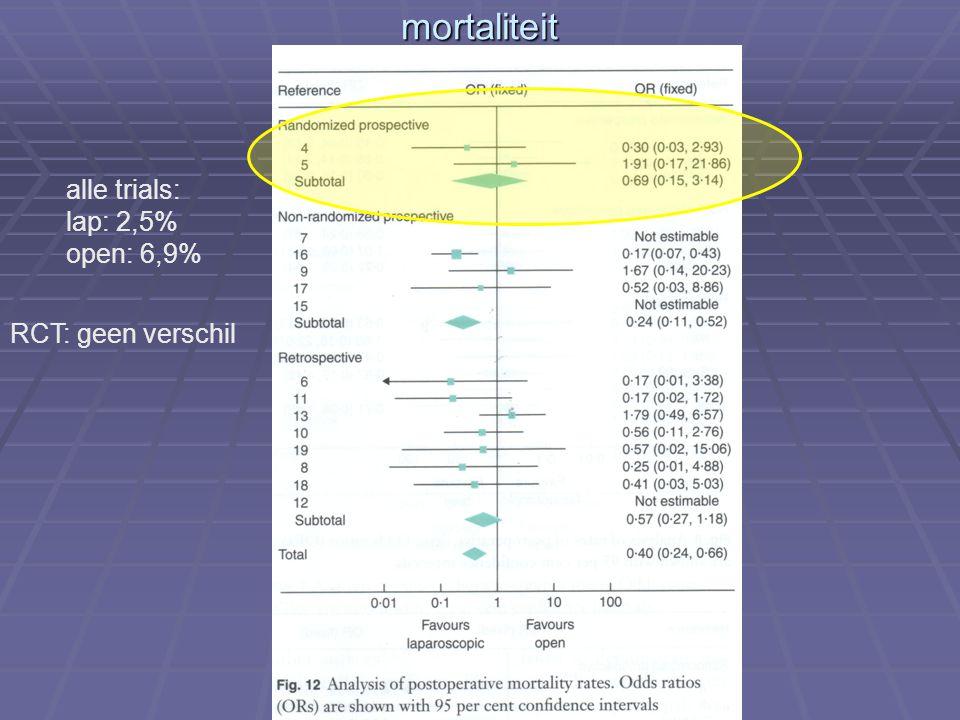 mortaliteit RCT: geen verschil alle trials: lap: 2,5% open: 6,9%